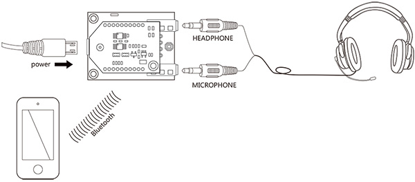bluetooth audio receiver with microphone input  phone call