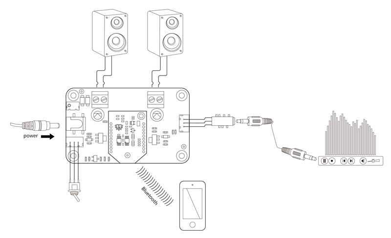 2 x 8 watt class d bluetooth audio amplifier board